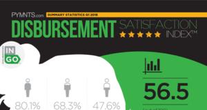 PYMNTS.com Disbursement Satisfaction Index Q1 2018